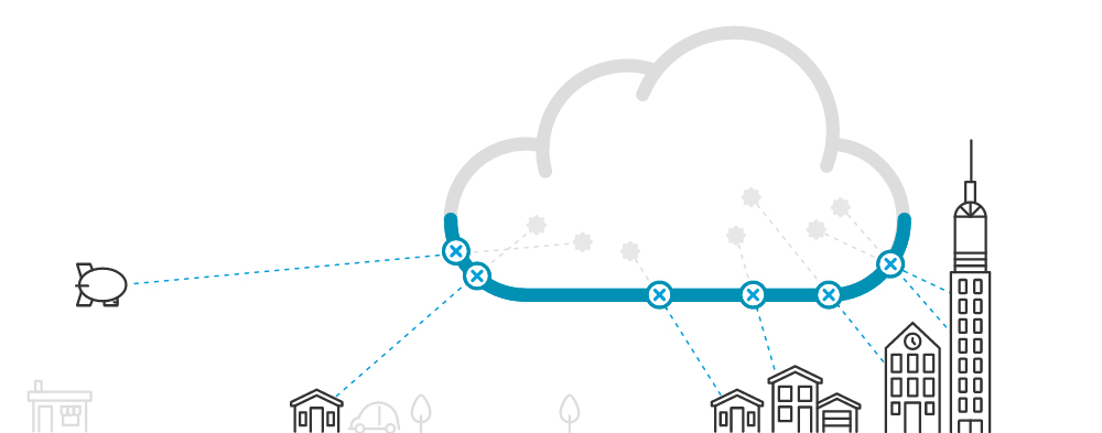 Cisco Umbrella Cloud Security Trial