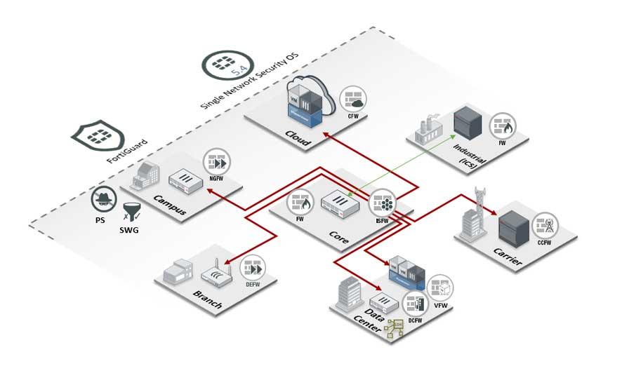 Fortinet Enterprise Firewall Solution