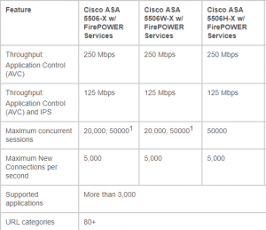 Cisco ASA Firewall Sizing
