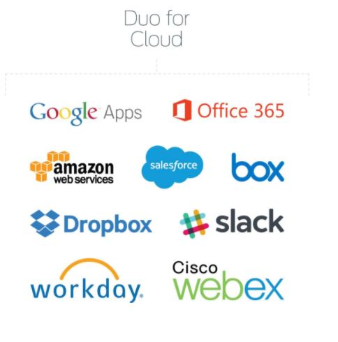 Secure Cloud Apps with Duo